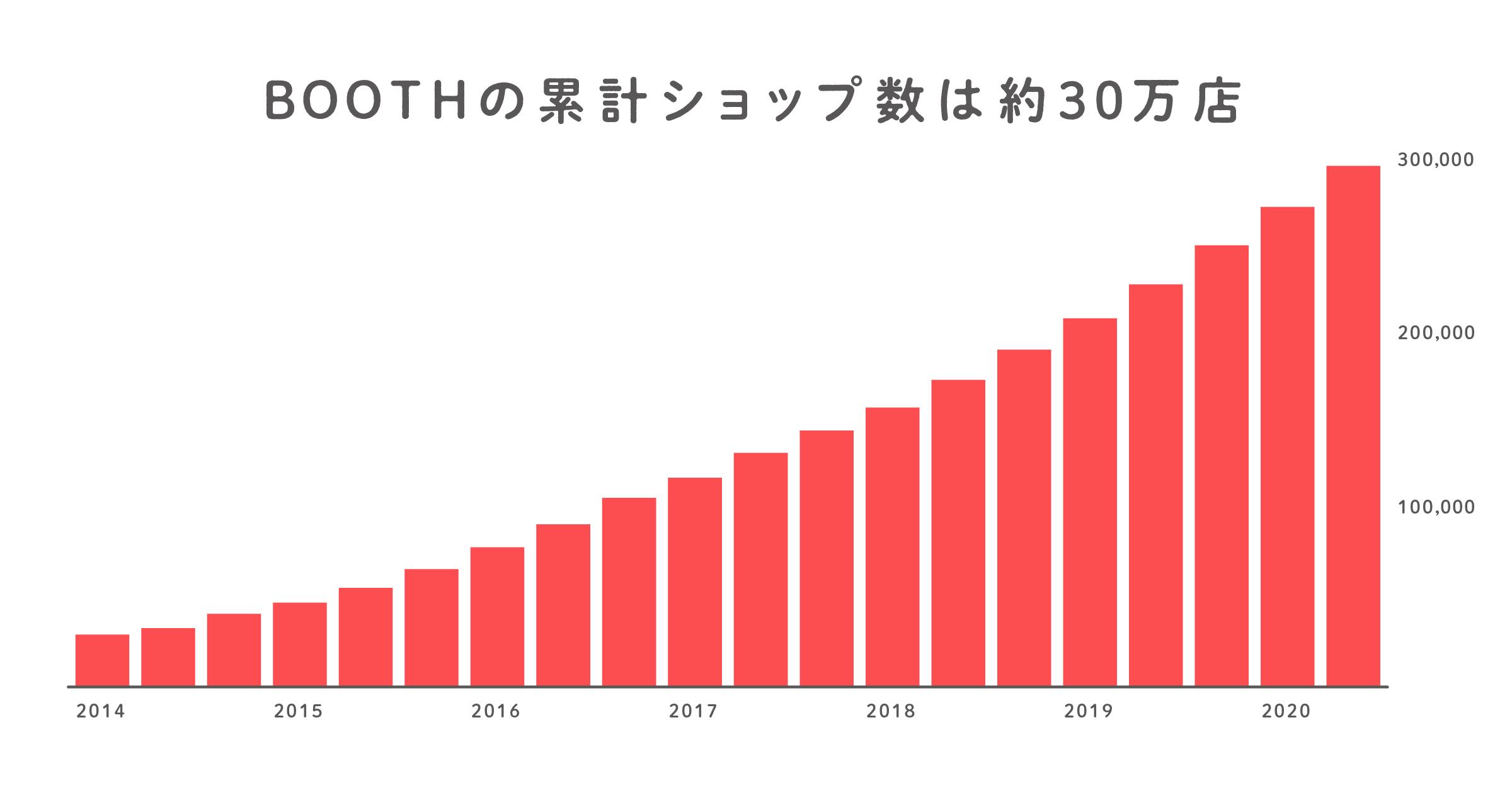 BOOTH累計ショップ数推移